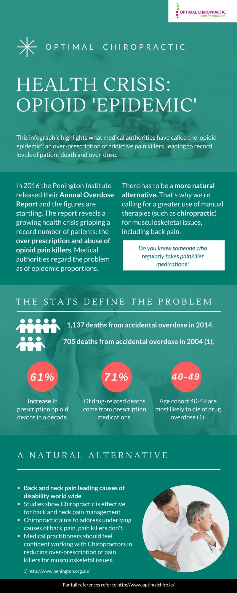 Painkiller Prescription Epidemic in Australia